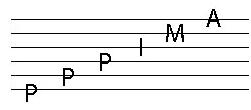 Tablature fingerstyle
