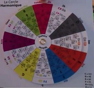 Le cercle harmonique